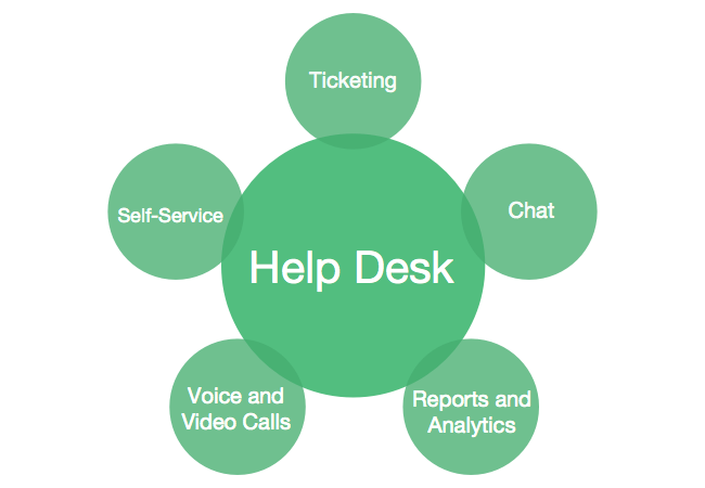 help desk review Sometimes, just sometimes, i stumble on a product that gets me really excited we have decided that it's time to move from our helpdesk solution as we needed a better solution i tested many products on the market while some were very good, none of them was like wow until one day i found.