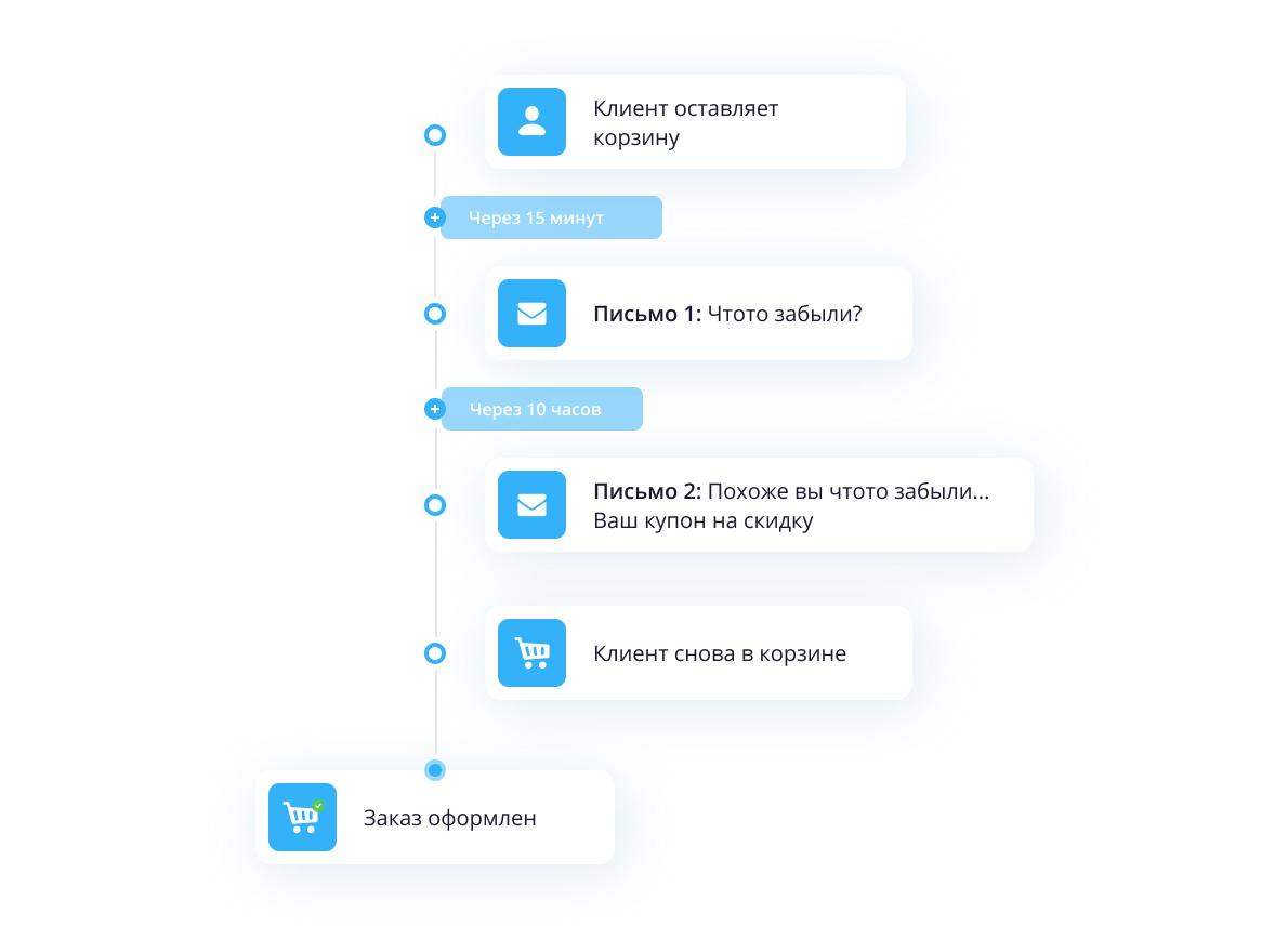 abandoned_cart_ru.png?1603958006401
