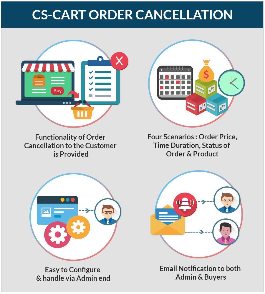 CS-Cart-Order-Cancellation-featured-imag